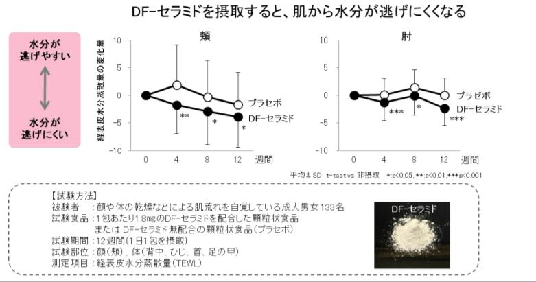 米胚芽グルコシルセラミド